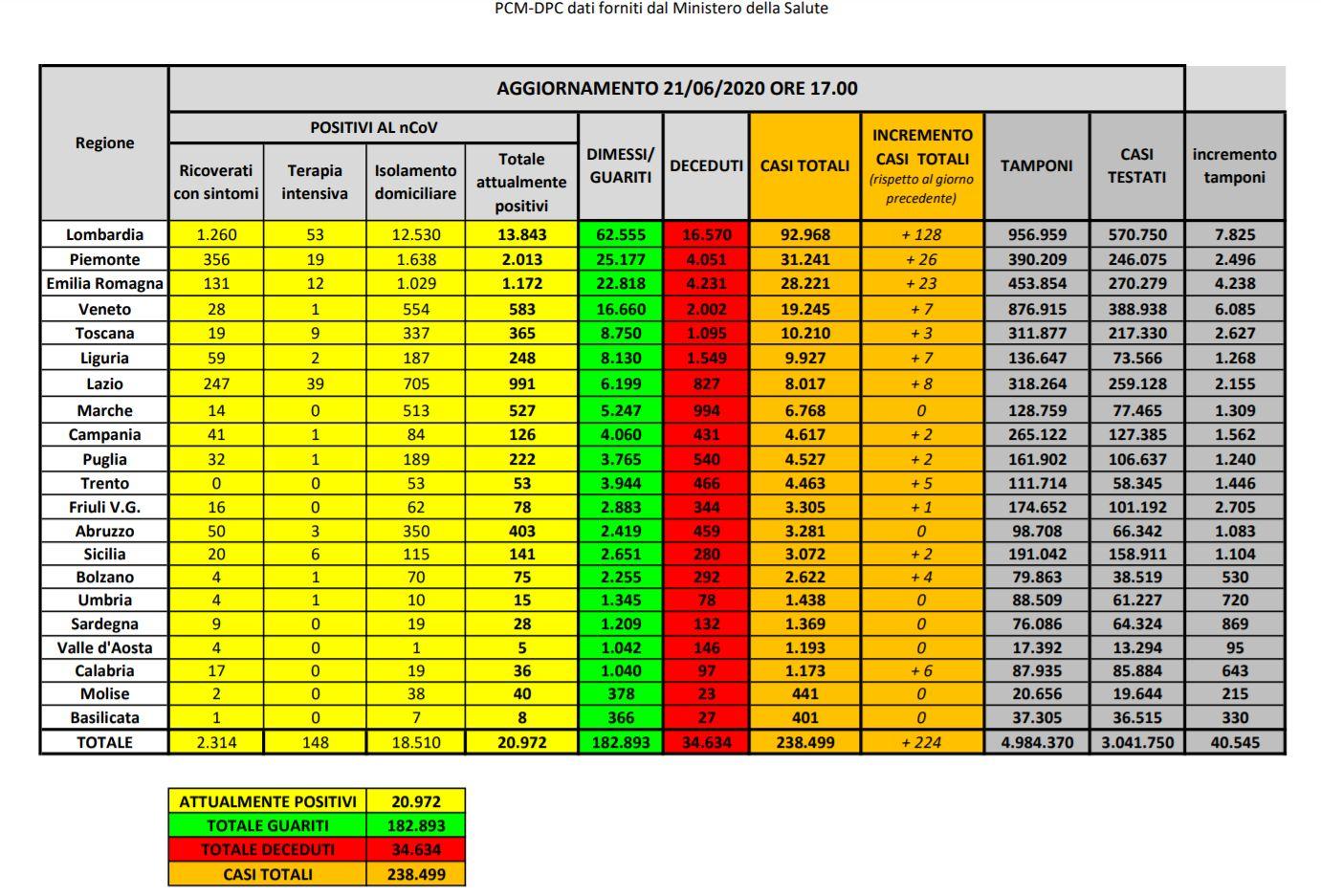 Coronavirus: da ieri 224 nuovi casi e 24 deceduti in Italia